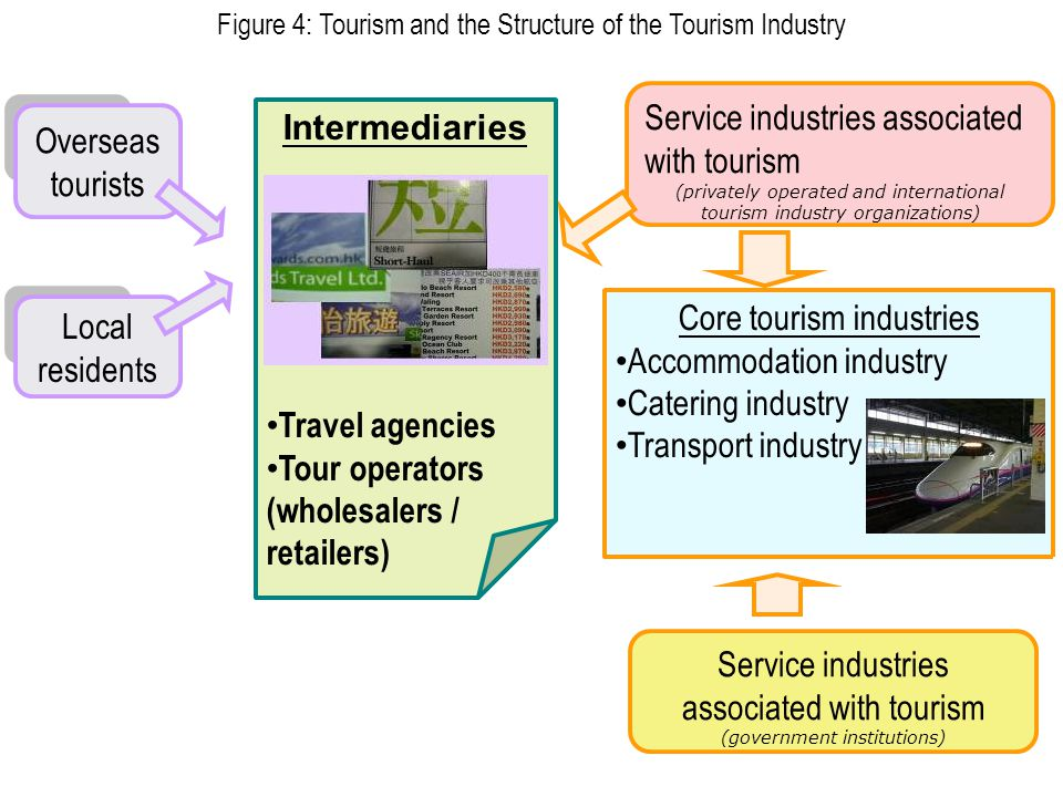 302 Figure 4: Tourism and the Structure of the Tourism Industry Overseas tourists Local residents Intermediaries Travel agencies Tour operators (whole