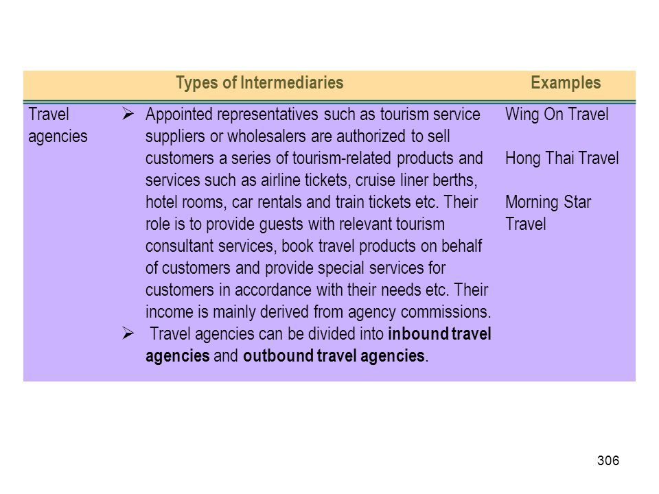 306 Types of IntermediariesExamples Travel agencies Appointed representatives such as tourism service suppliers or wholesalers are authorized to sell