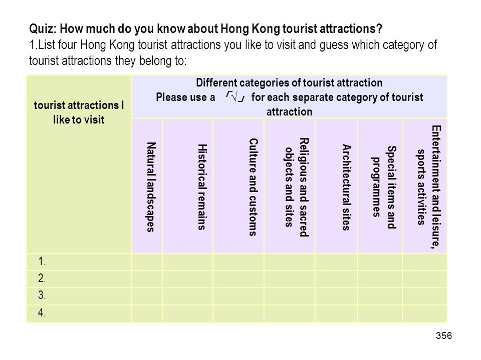 356 Quiz: How much do you know about Hong Kong tourist attractions? 1.List four Hong Kong tourist attractions you like to visit and guess which catego
