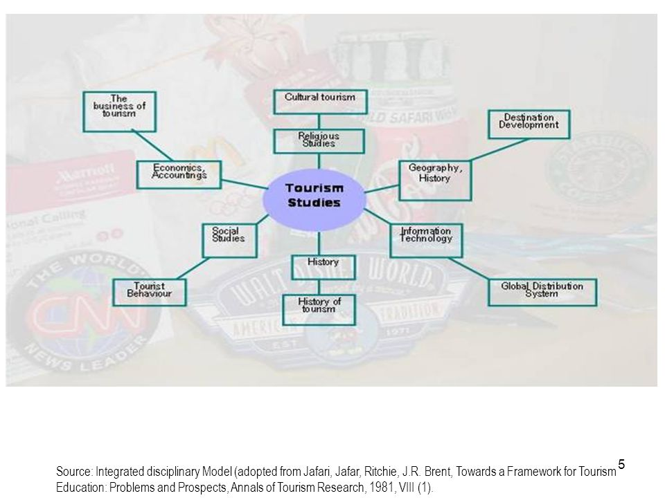 5 Source: Integrated disciplinary Model (adopted from Jafari, Jafar, Ritchie, J.R. Brent, Towards a Framework for Tourism Education: Problems and Pros