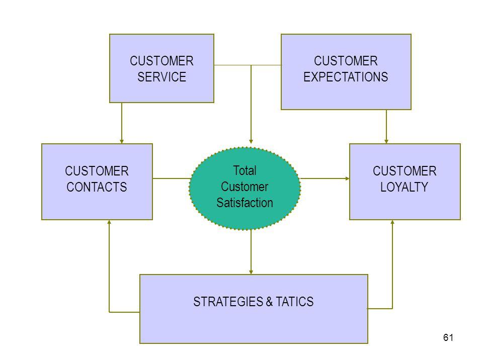 61 CUSTOMER SERVICE CUSTOMER EXPECTATIONS CUSTOMER CONTACTS CUSTOMER LOYALTY STRATEGIES & TATICS Total Customer Satisfaction