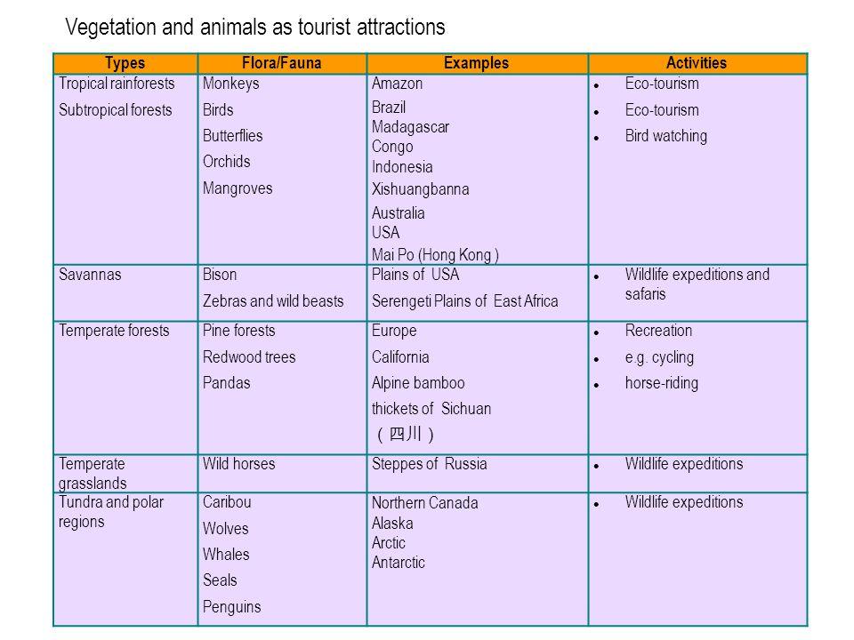 98 Vegetation and animals as tourist attractions TypesFlora/FaunaExamplesActivities Tropical rainforests Subtropical forests Monkeys Birds Butterflies
