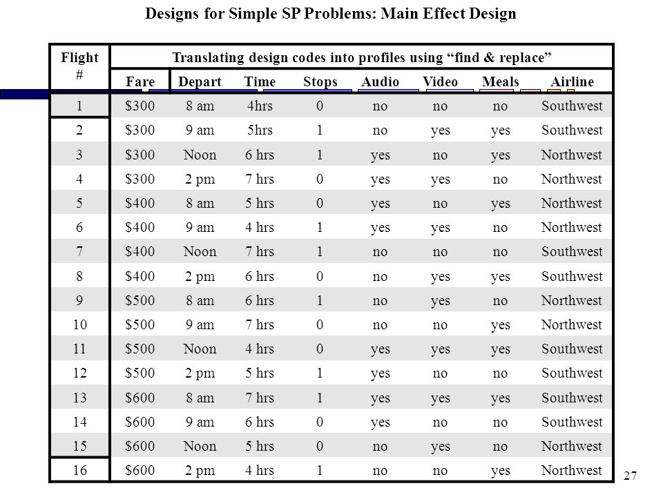 27 Designs for Simple SP Problems: Main Effect Design Flight # Translating design codes into profiles using find & replace FareDepartTimeStopsAudioVideoMealsAirline 1$3008 am4hrs0no Southwest 2$3009 am5hrs1noyes Southwest 3$300Noon6 hrs1yesnoyesNorthwest 4$3002 pm7 hrs0yes noNorthwest 5$4008 am5 hrs0yesnoyesNorthwest 6$4009 am4 hrs1yes noNorthwest 7$400Noon7 hrs1no Southwest 8$4002 pm6 hrs0noyes Southwest 9$5008 am6 hrs1noyesnoNorthwest 10$5009 am7 hrs0no yesNorthwest 11$500Noon4 hrs0yes Southwest 12$5002 pm5 hrs1yesno Southwest 13$6008 am7 hrs1yes Southwest 14$6009 am6 hrs0yesno Southwest 15$600Noon5 hrs0noyesnoNorthwest 16$6002 pm4 hrs1no yesNorthwest