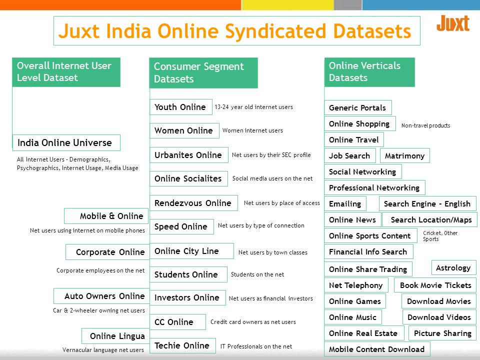 Juxt India Online Syndicated Datasets Overall Internet User Level Dataset All Internet Users – Demographics, Psychographics, Internet Usage, Media Usa