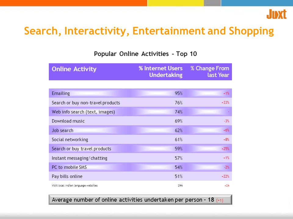 Online Activity % Internet Users Undertaking % Change From last Year Emailing95% +1% Search or buy non-travel products76% +33% Web info search (text,