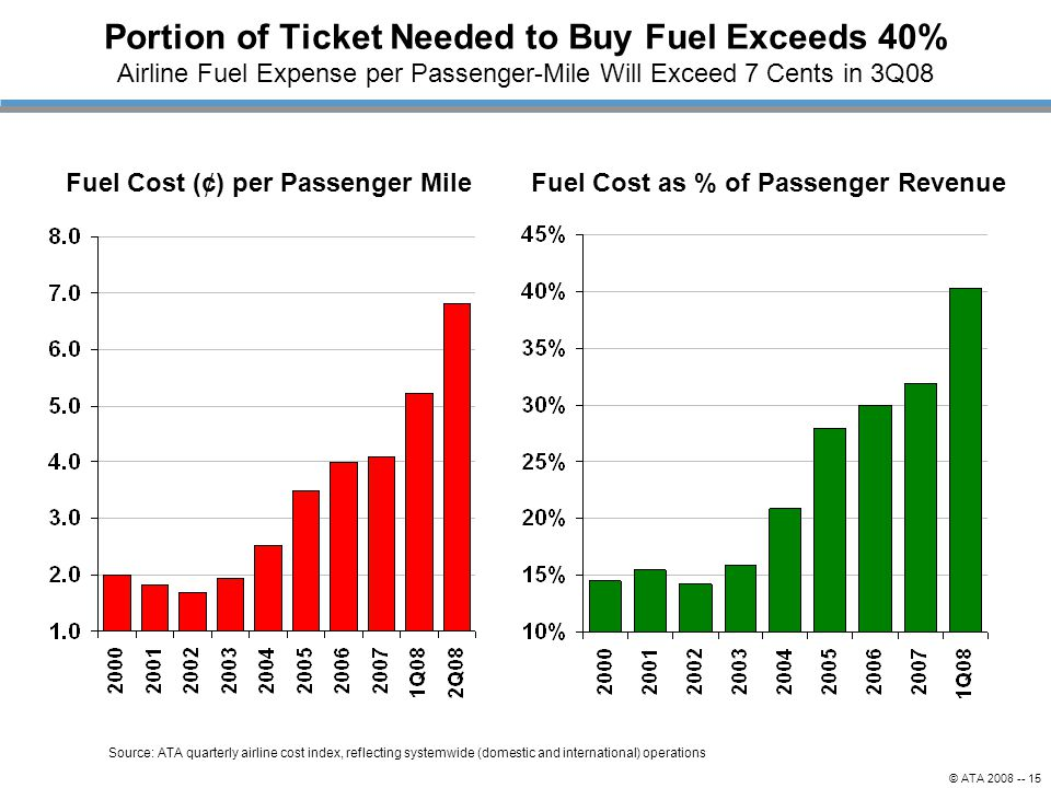 © ATA 2008 -- 15 Portion of Ticket Needed to Buy Fuel Exceeds 40% Airline Fuel Expense per Passenger-Mile Will Exceed 7 Cents in 3Q08 Fuel Cost (¢) pe