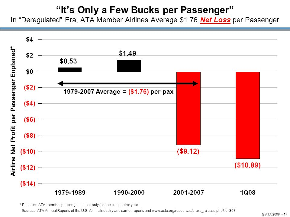 Its Only a Few Bucks per Passenger In Deregulated Era, ATA Member Airlines Average $1.76 Net Loss per Passenger Sources: ATA Annual Reports of the U.S