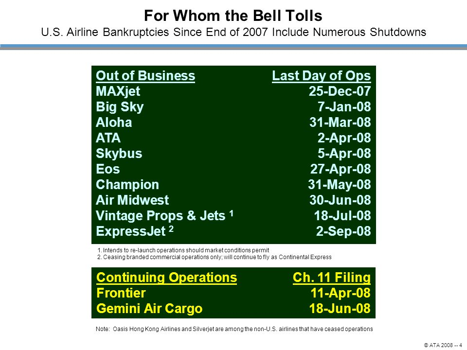 © ATA 2008 -- 4 For Whom the Bell Tolls U.S. Airline Bankruptcies Since End of 2007 Include Numerous Shutdowns Out of BusinessLast Day of Ops MAXjet25