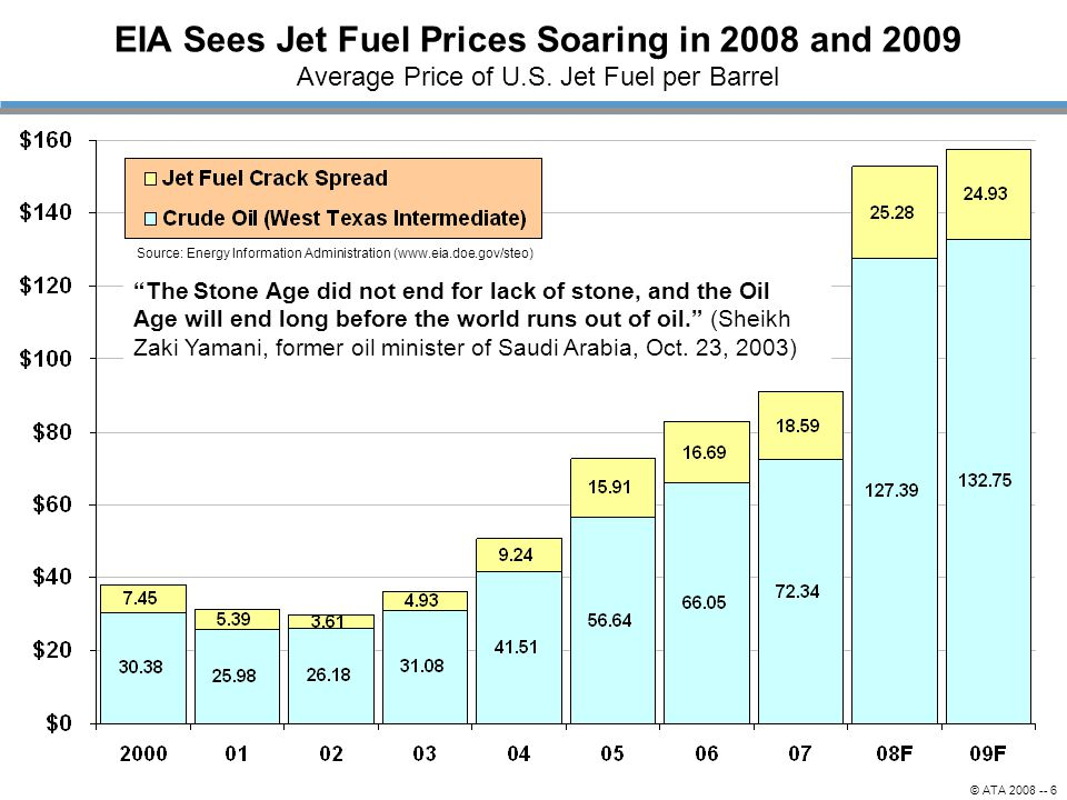 © ATA 2008 -- 6 EIA Sees Jet Fuel Prices Soaring in 2008 and 2009 Average Price of U.S. Jet Fuel per Barrel Source: Energy Information Administration