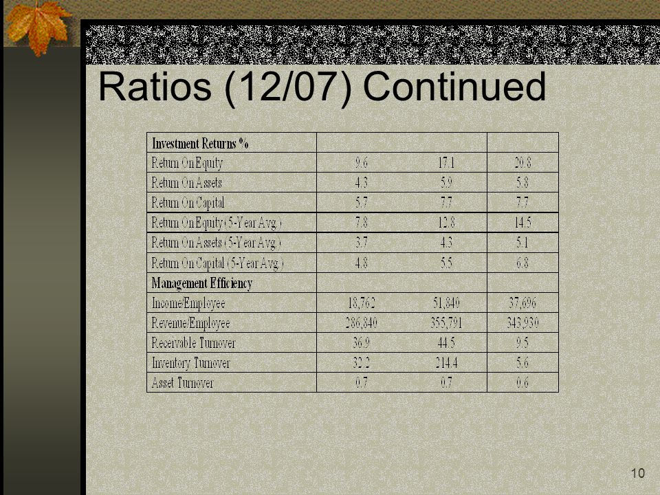 9 Ratios (12/07) Continued