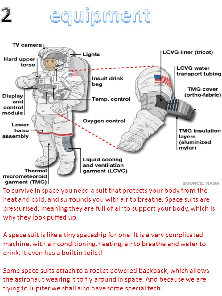 To survive in space you need a suit that protects your body from the heat and cold, and surrounds you with air to breathe. Space suits are pressurised