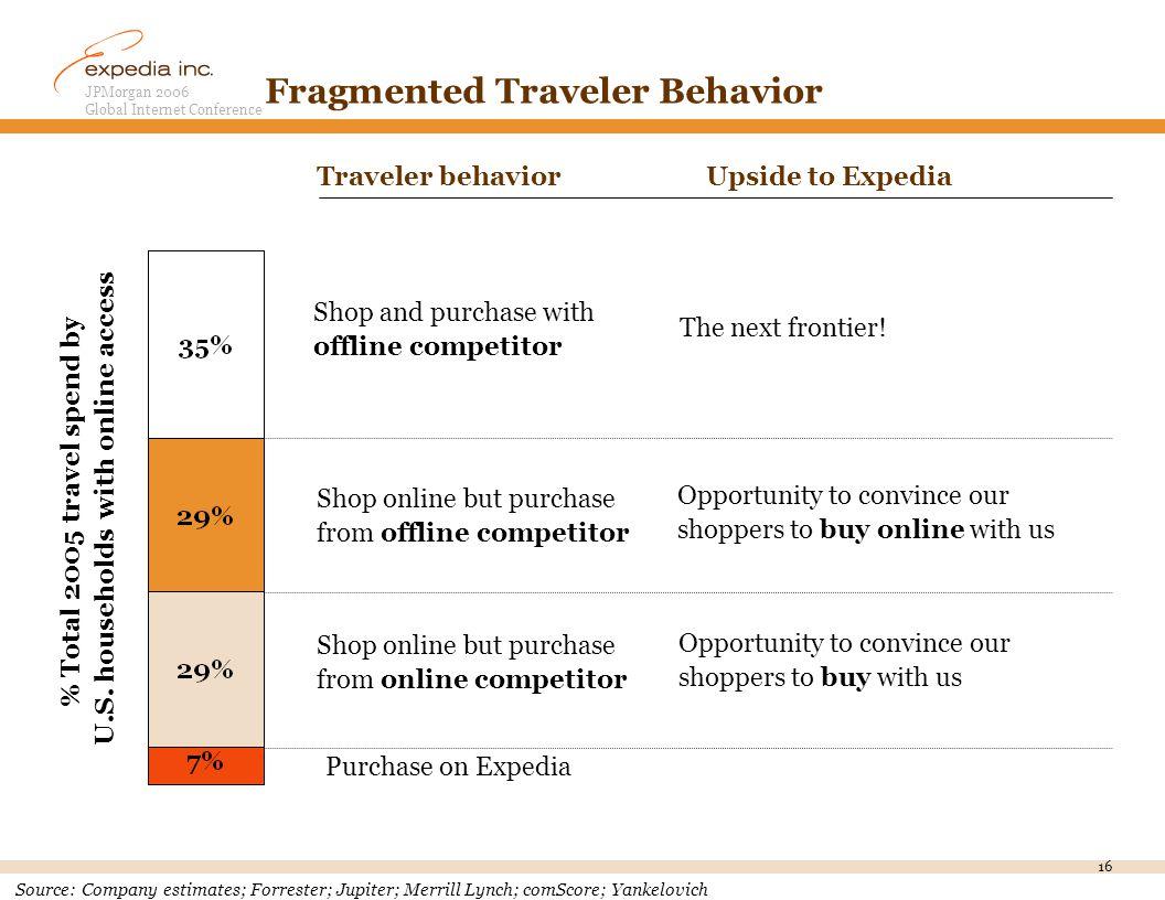 JPMorgan 2006 Global Internet Conference 16 Fragmented Traveler Behavior Traveler behaviorUpside to Expedia Source:Company estimates; Forrester; Jupiter; Merrill Lynch; comScore; Yankelovich % Total 2005 travel spend by U.S.