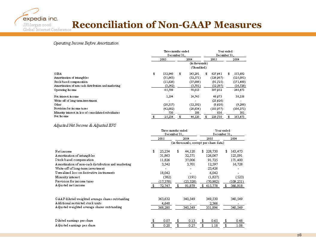 JPMorgan 2006 Global Internet Conference 28 Reconciliation of Non-GAAP Measures