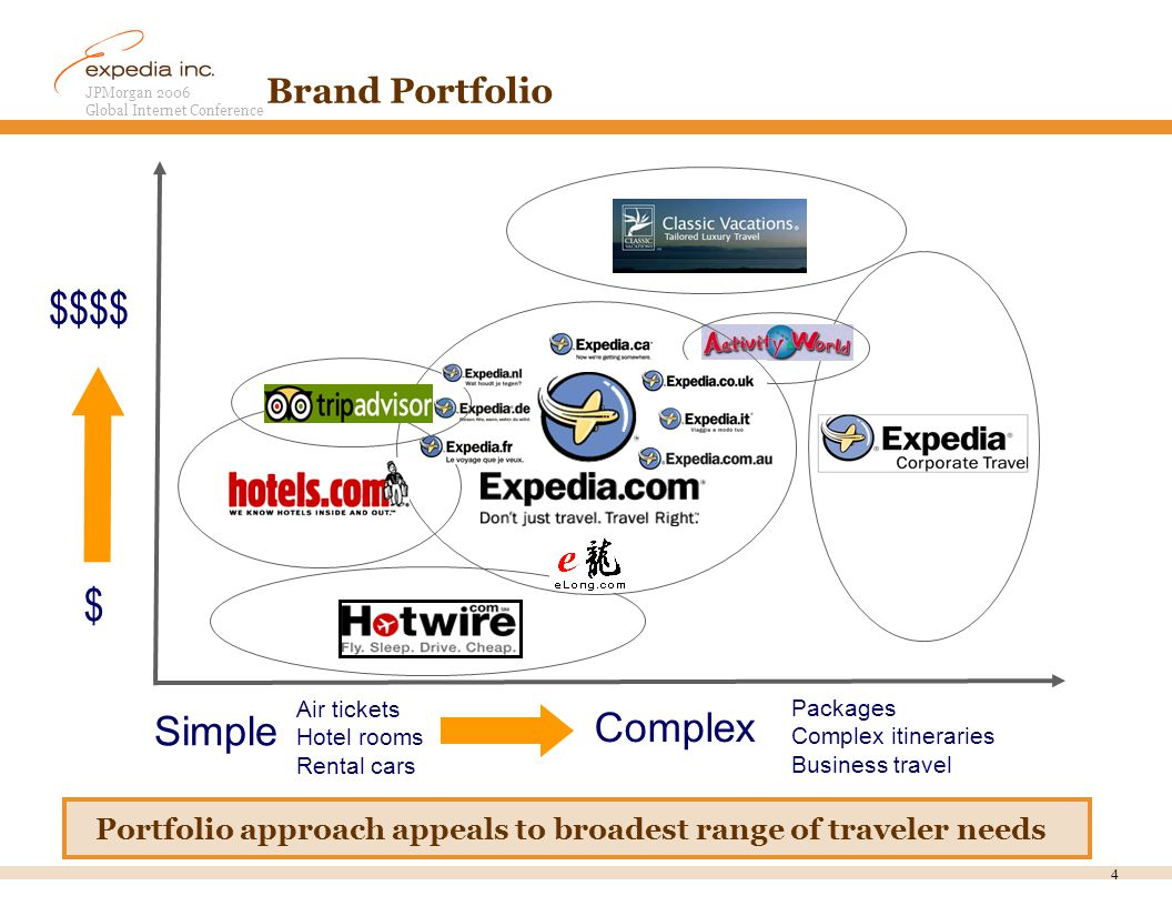 JPMorgan 2006 Global Internet Conference 4 Brand Portfolio Packages Complex itineraries Business travel Air tickets Hotel rooms Rental cars $$$$ $ Simple Complex Portfolio approach appeals to broadest range of traveler needs