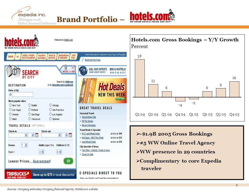 JPMorgan 2006 Global Internet Conference 5 Brand Portfolio – Sources : Company estimates; Company financial reports; Hotels.com website.