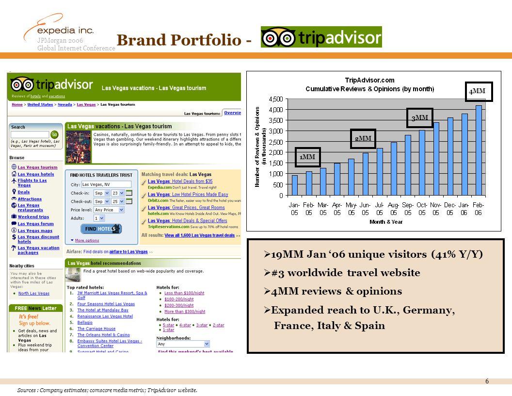 JPMorgan 2006 Global Internet Conference 6 Brand Portfolio - Sources : Company estimates; comscore media metrix; TripAdvisor website.