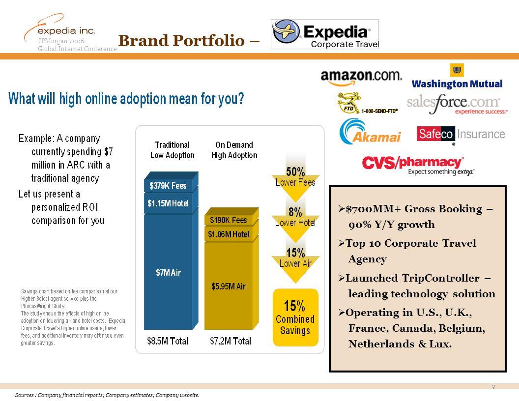 JPMorgan 2006 Global Internet Conference 7 Brand Portfolio – Sources : Company financial reports; Company estimates; Company website.