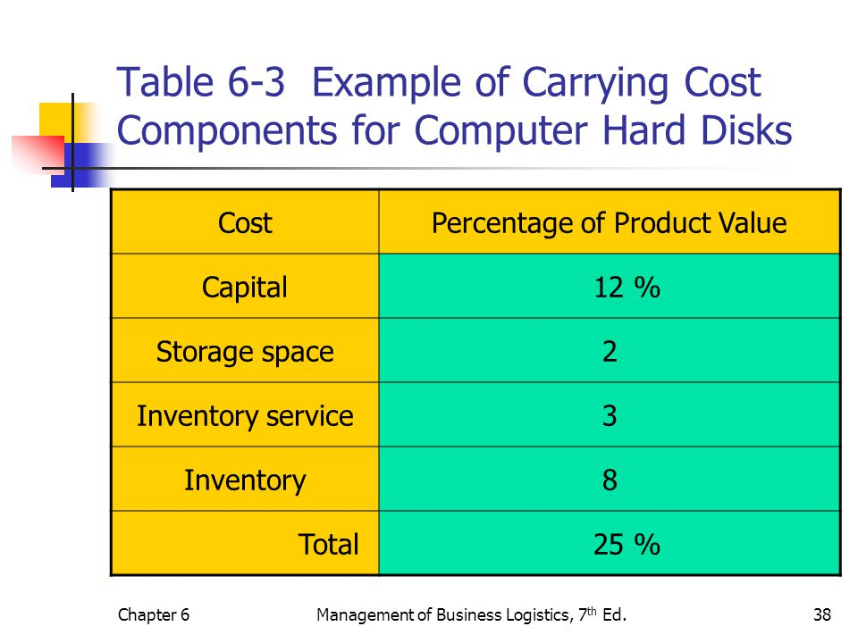 Chapter 6Management of Business Logistics, 7 th Ed.38 Table 6-3 Example of Carrying Cost Components for Computer Hard Disks CostPercentage of Product
