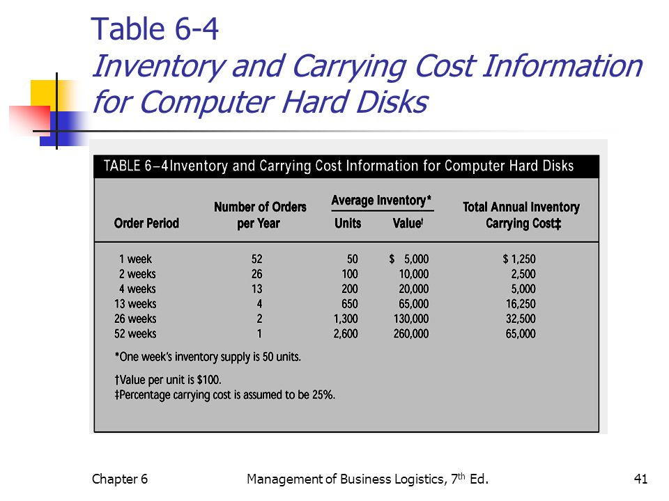 Chapter 6Management of Business Logistics, 7 th Ed.41 Table 6-4 Inventory and Carrying Cost Information for Computer Hard Disks