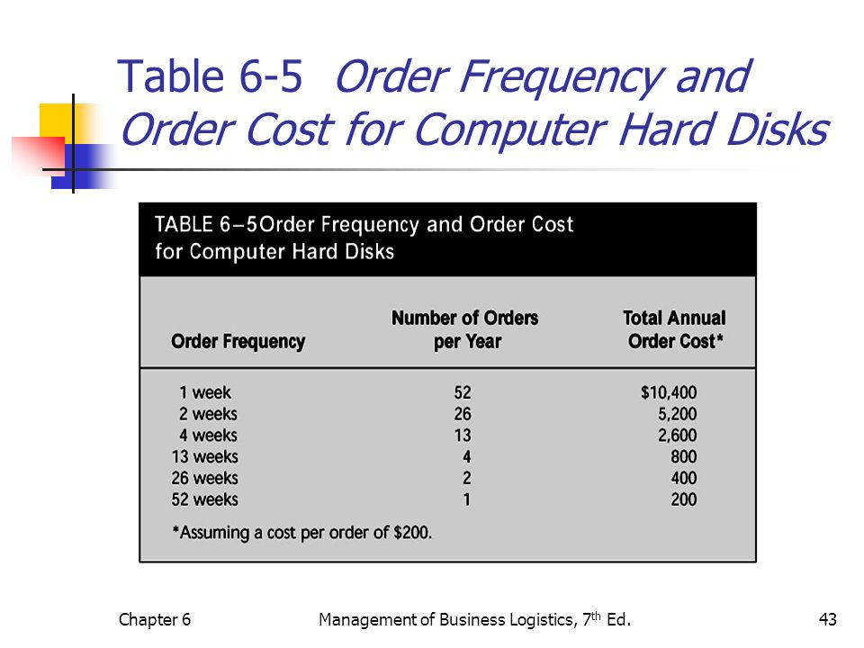 Chapter 6Management of Business Logistics, 7 th Ed.43 Table 6-5 Order Frequency and Order Cost for Computer Hard Disks