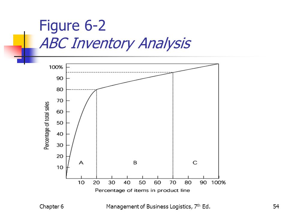 Chapter 6Management of Business Logistics, 7 th Ed.54 Figure 6-2 ABC Inventory Analysis