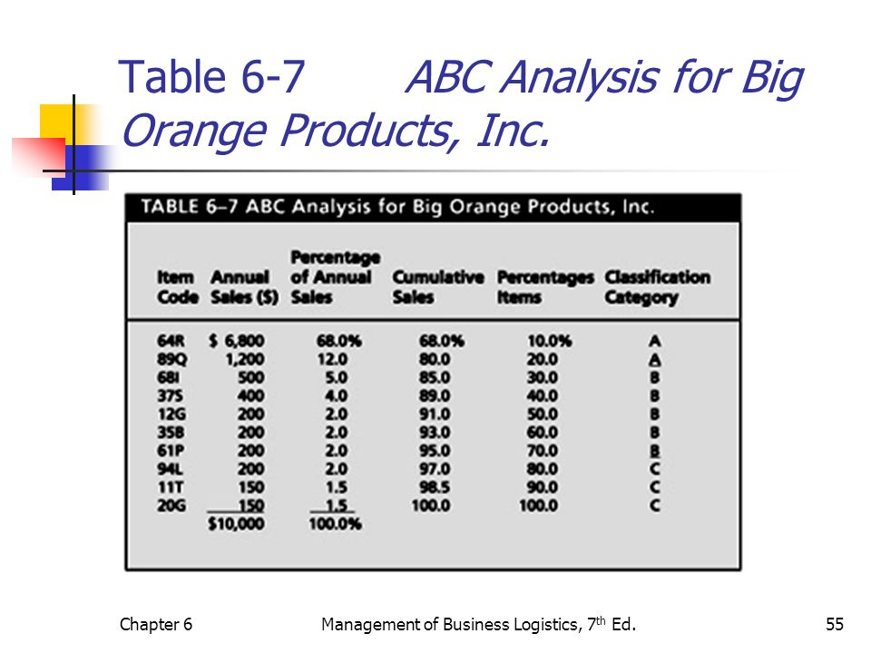 Chapter 6Management of Business Logistics, 7 th Ed.55 Table 6-7 ABC Analysis for Big Orange Products, Inc.