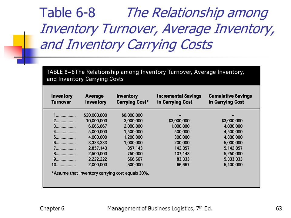 Chapter 6Management of Business Logistics, 7 th Ed.63 Table 6-8 The Relationship among Inventory Turnover, Average Inventory, and Inventory Carrying C