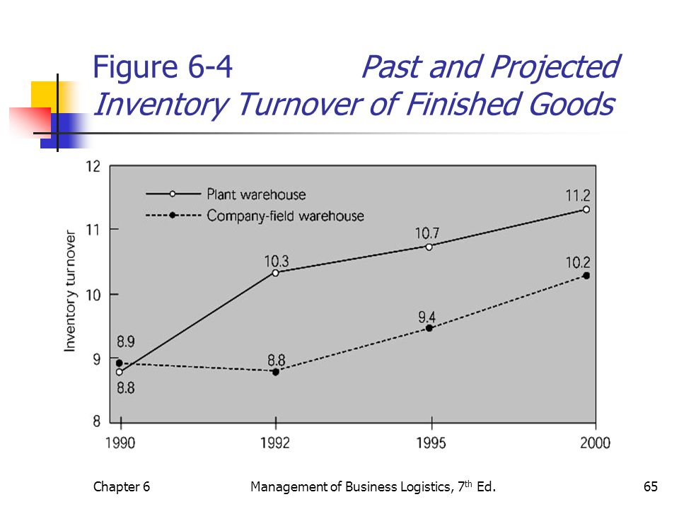 Chapter 6Management of Business Logistics, 7 th Ed.65 Figure 6-4 Past and Projected Inventory Turnover of Finished Goods