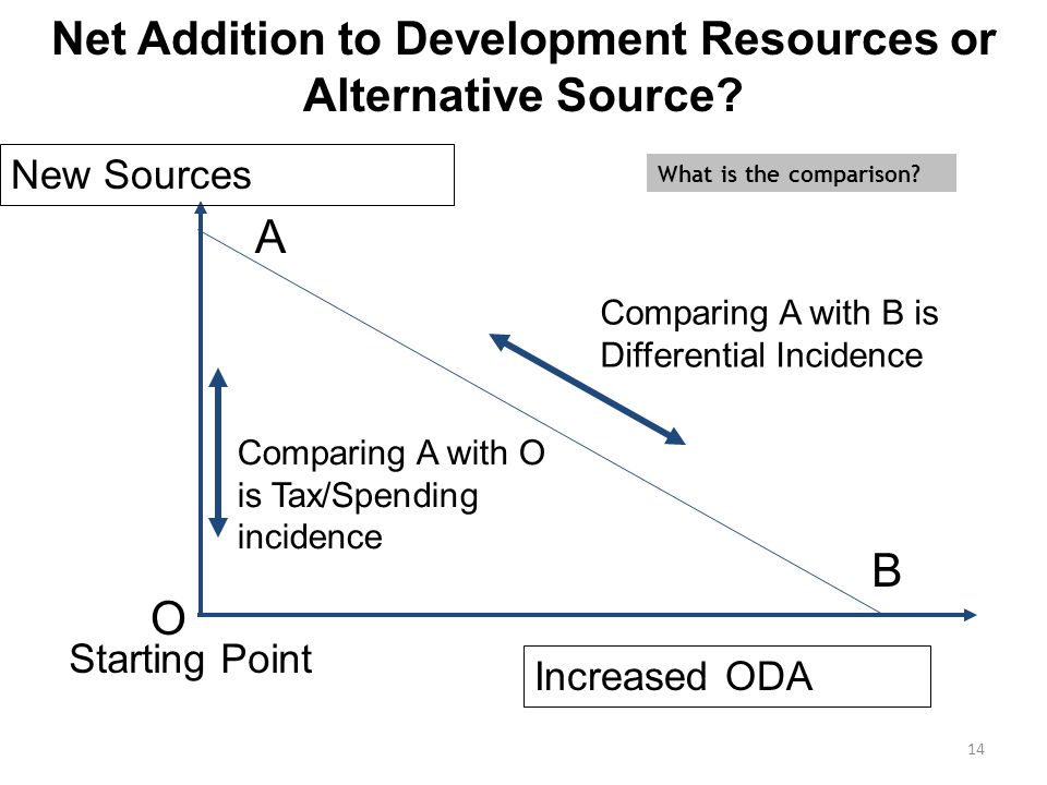 14 Net Addition to Development Resources or Alternative Source? Starting Point Increased ODA New Sources Comparing A with B is Differential Incidence