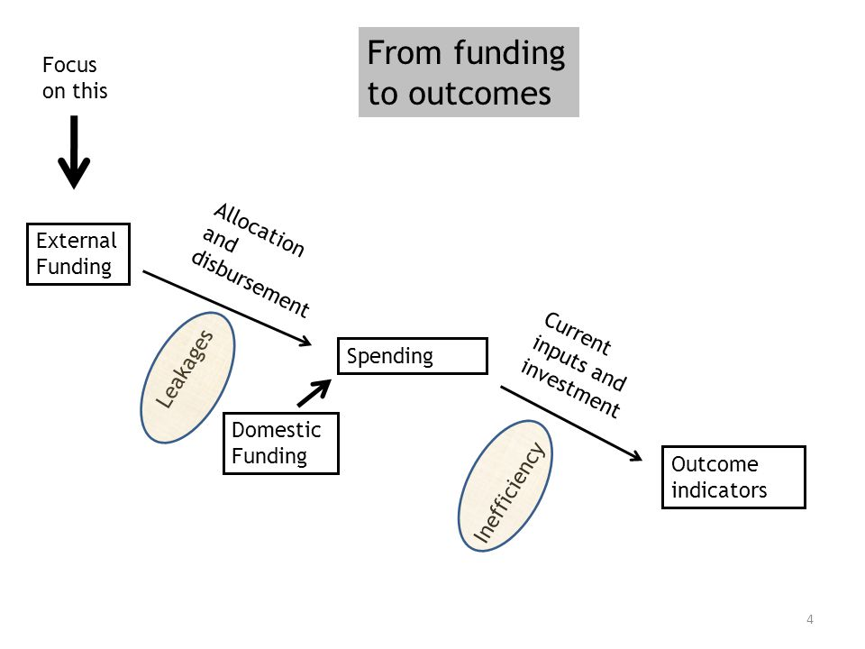 4 From funding to outcomes External Funding Spending Outcome indicators Allocation and disbursement Current inputs and investment Leakages Inefficiency Focus on this Domestic Funding