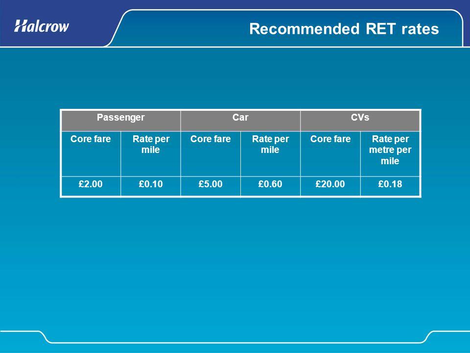 Recommended RET rates PassengerCarCVs Core fareRate per mile Core fareRate per mile Core fareRate per metre per mile £2.00£0.10£5.00£0.60£20.00£0.18