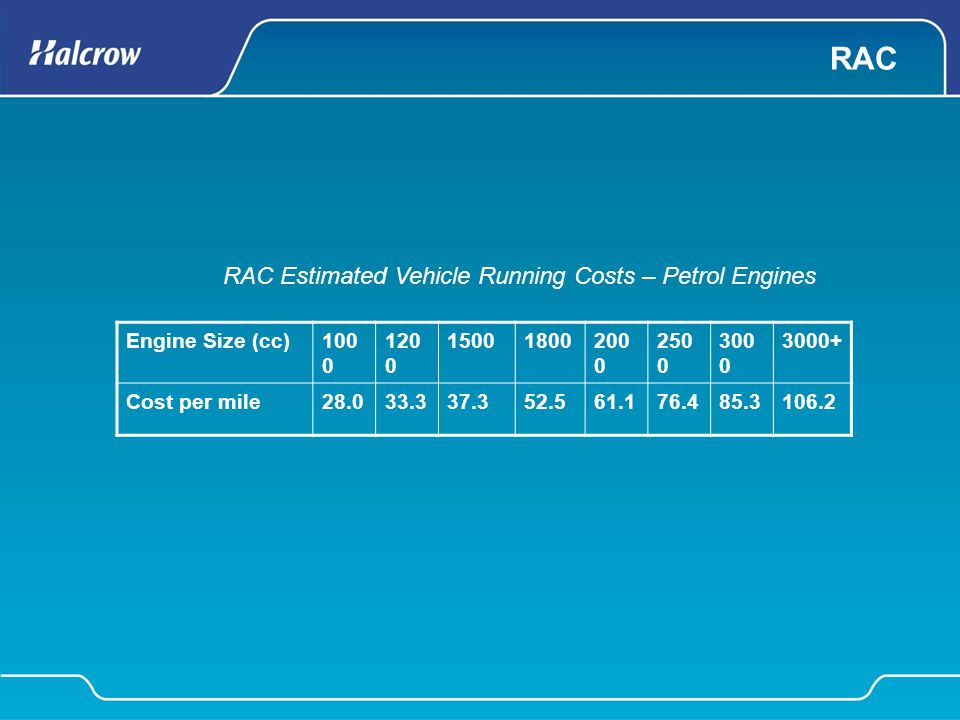 RAC Engine Size (cc)100 0 120 0 15001800200 0 250 0 300 0 3000+ Cost per mile28.033.337.352.561.176.485.3106.2 RAC Estimated Vehicle Running Costs – P