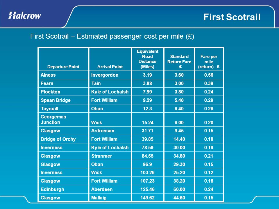 First Scotrail Departure PointArrival Point Equivalent Road Distance (Miles) Standard Return Fare - £ Fare per mile (return) - £ AlnessInvergordon3.19