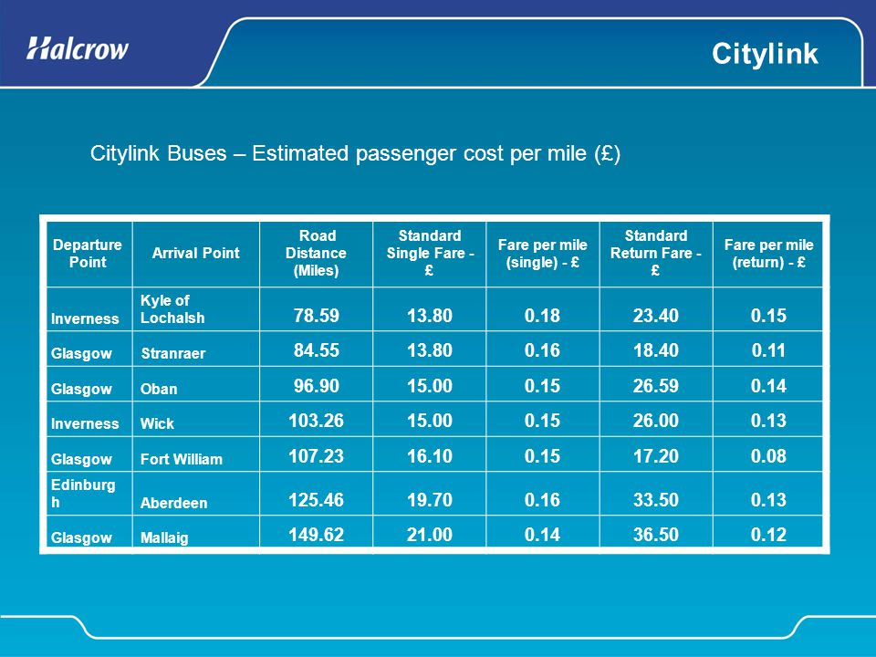 Citylink Departure Point Arrival Point Road Distance (Miles) Standard Single Fare - £ Fare per mile (single) - £ Standard Return Fare - £ Fare per mil
