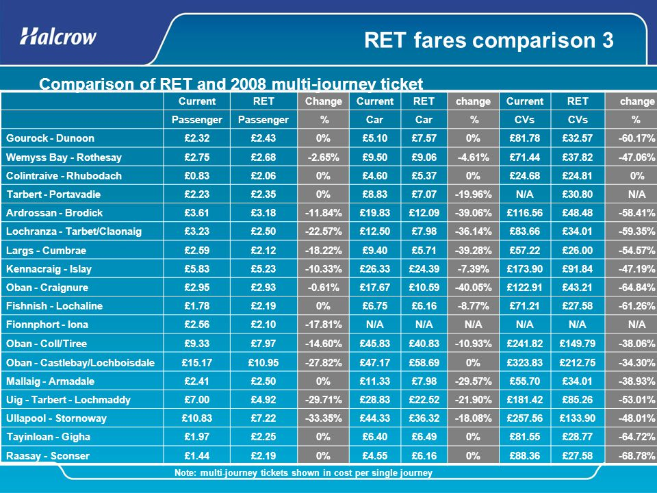 RET fares comparison 3 CurrentRETChangeCurrentRETchangeCurrentRETchange Passenger %Car %CVs % Gourock - Dunoon£2.32£2.430%£5.10£7.570%£81.78£32.57-60.
