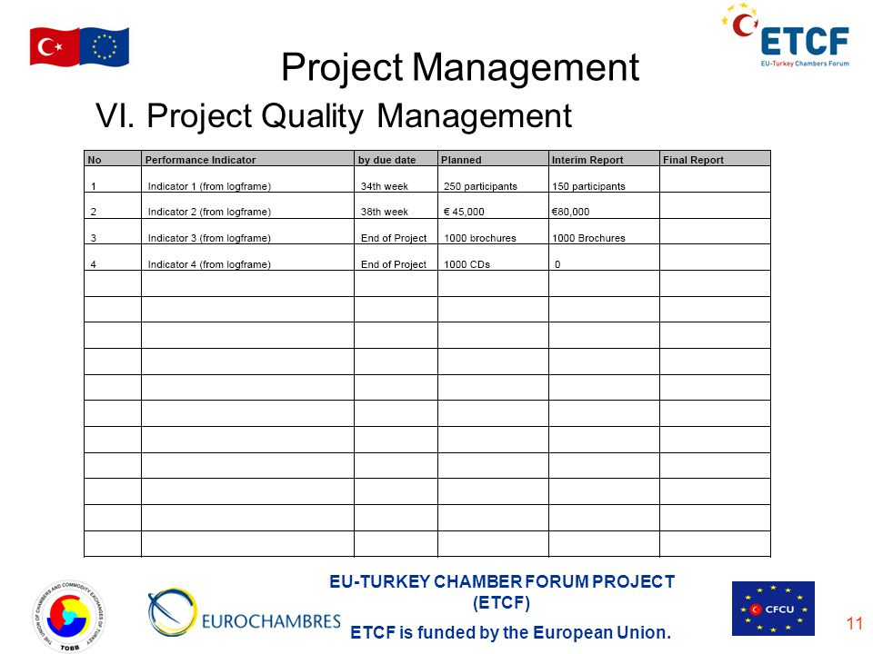 EU-TURKEY CHAMBER FORUM PROJECT (ETCF) ETCF is funded by the European Union. 11 Project Management VI. Project Quality Management