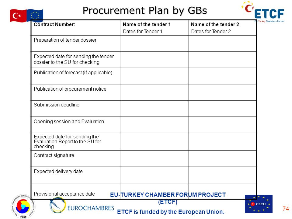 EU-TURKEY CHAMBER FORUM PROJECT (ETCF) ETCF is funded by the European Union. 74 Procurement Plan by GBs Contract Number:Name of the tender 1 Dates for