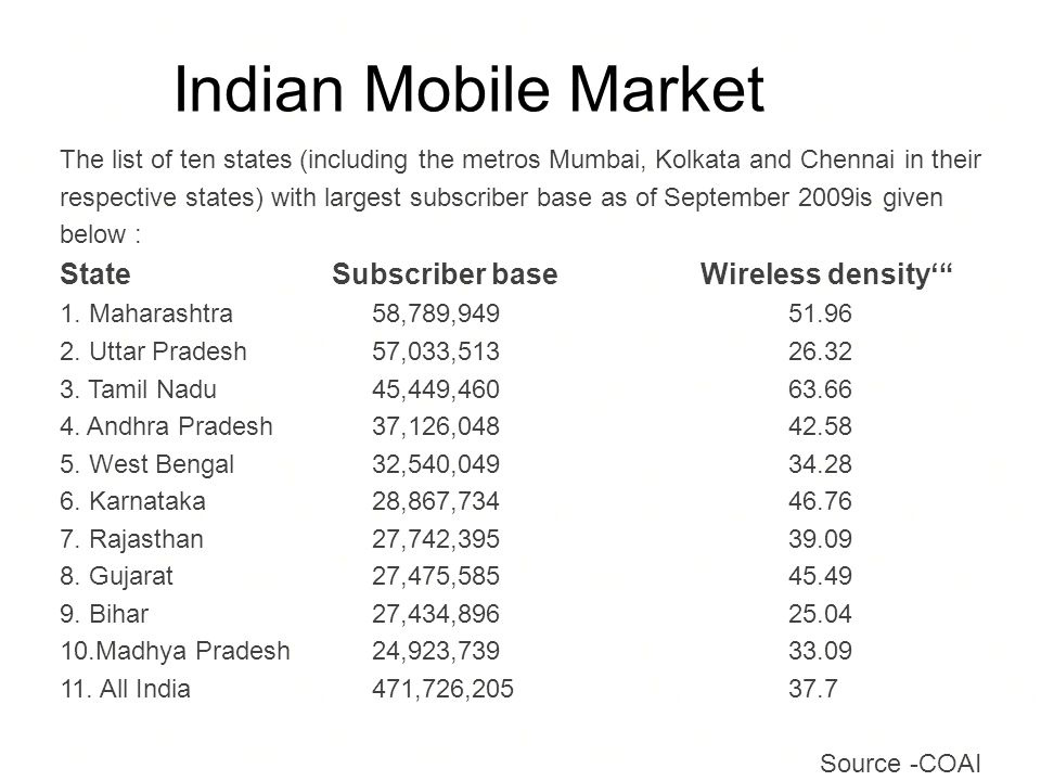 Indian Mobile Market The list of ten states (including the metros Mumbai, Kolkata and Chennai in their respective states) with largest subscriber base as of September 2009is given below : State Subscriber base Wireless density 1.