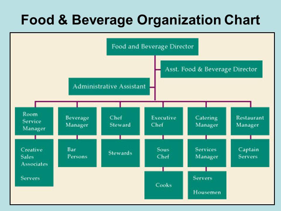 Food & Beverage Organization Chart