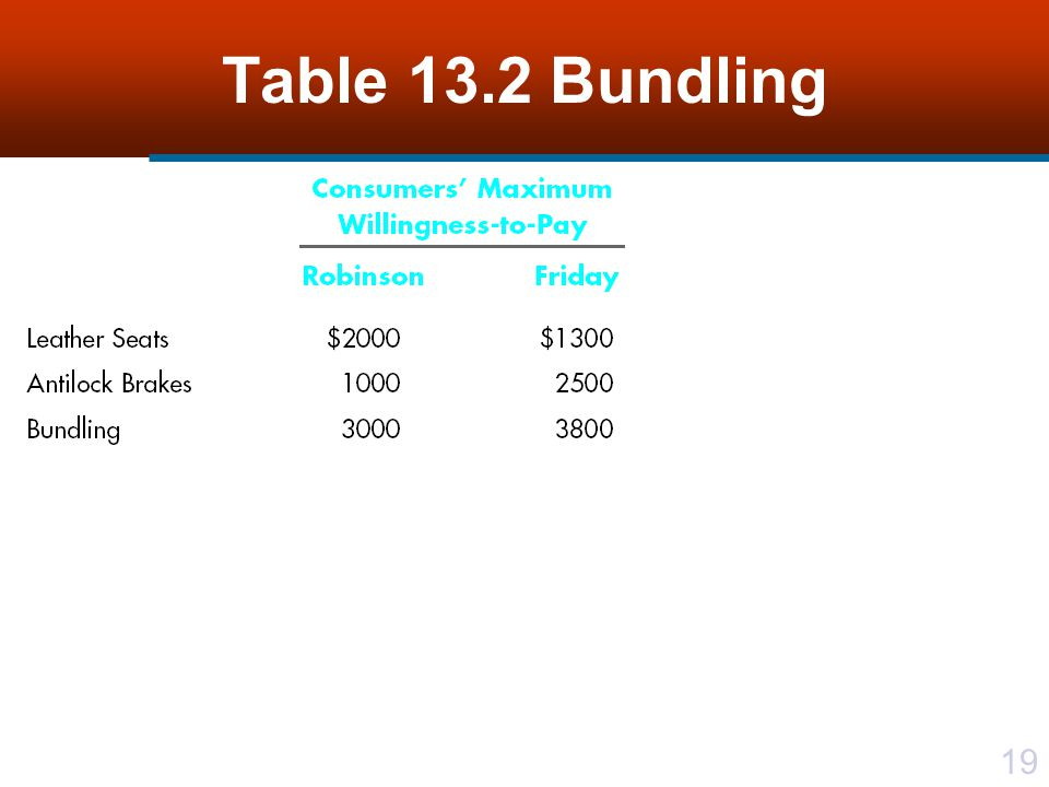19 Table 13.2 Bundling
