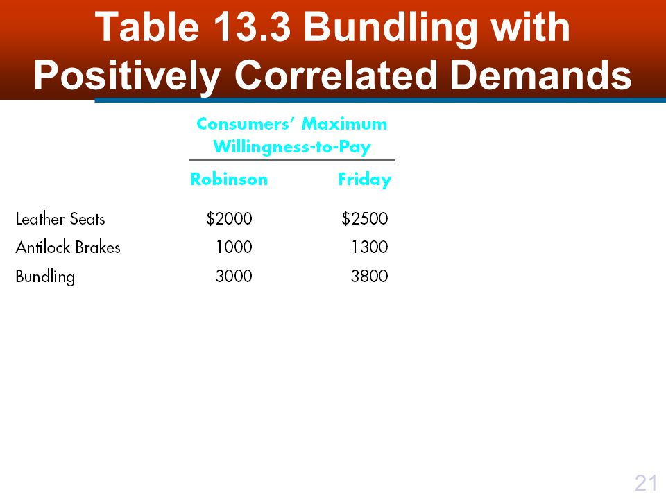 21 Table 13.3 Bundling with Positively Correlated Demands