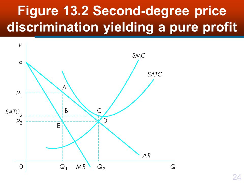 24 Figure 13.2 Second-degree price discrimination yielding a pure profit