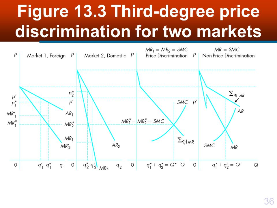 36 Figure 13.3 Third-degree price discrimination for two markets