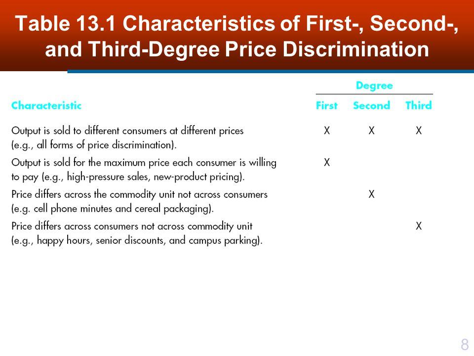 9 Figure 13.1 First-degree price discrimination