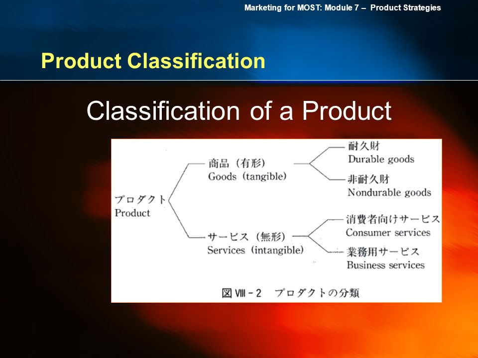 Marketing for MOST: Module 7 – Product Strategies Product Classification Classification of a Product