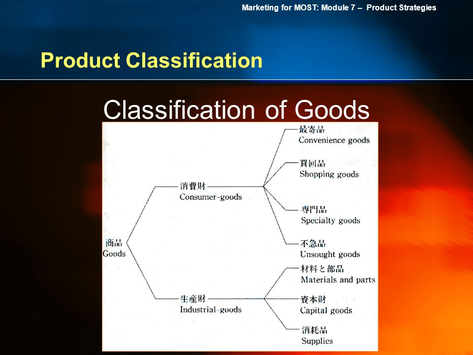 Marketing for MOST: Module 7 – Product Strategies Product Classification Classification of Goods