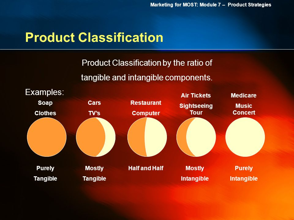 Marketing for MOST: Module 7 – Product Strategies Product Classification Product Classification by the ratio of tangible and intangible components. Ex