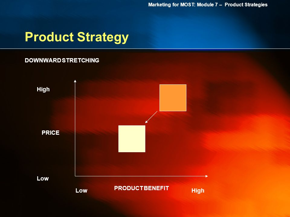 Marketing for MOST: Module 7 – Product Strategies Product Strategy High Low PRICE PRODUCT BENEFIT DOWNWARD STRETCHING