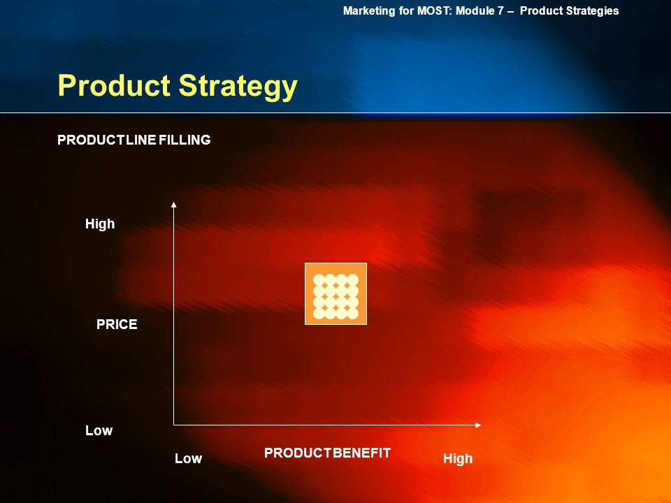 Marketing for MOST: Module 7 – Product Strategies Product Strategy High Low PRICE PRODUCT BENEFIT PRODUCT LINE FILLING