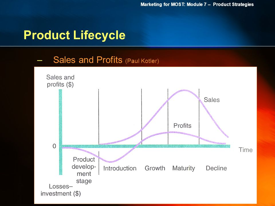 Marketing for MOST: Module 7 – Product Strategies Product Lifecycle –Sales and Profits (Paul Kotler)